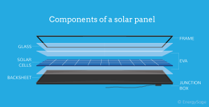 Create your own Solar Panel